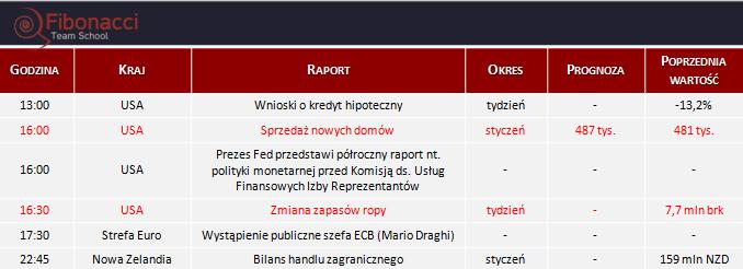 Dane makro na środę 25.02.2015