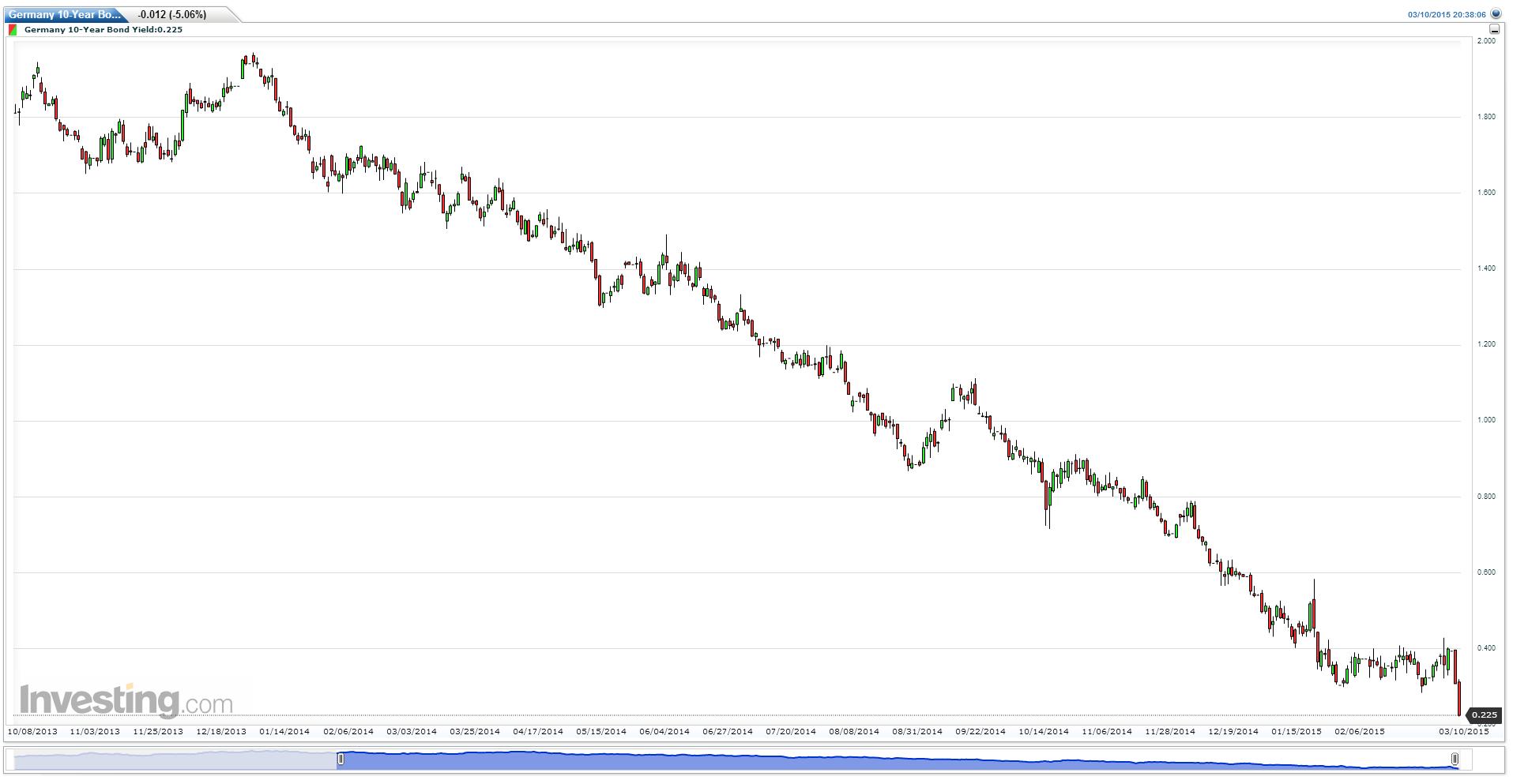 Inwestorzy kupują dolara i obligacje krajów Strefy Euro