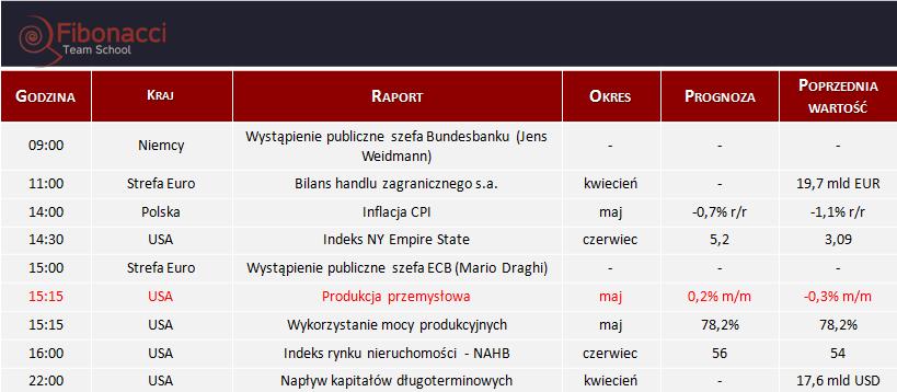 Dane makro na poniedziałek 15.06.2015