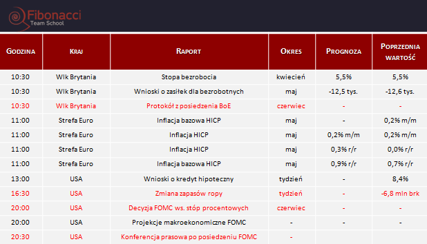 Dane makro na środę 17.06.2015