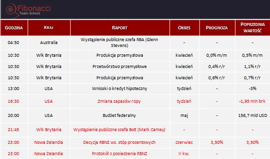 Dane makro na środę 10.06.2015