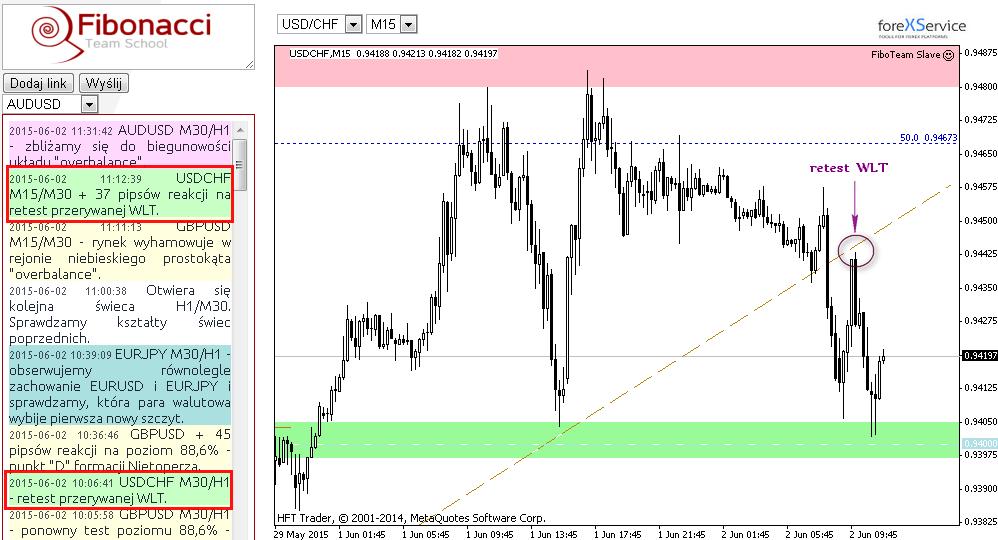 Szybka akcja na franku