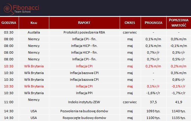 Dane makro na wtorek 16.06.2015