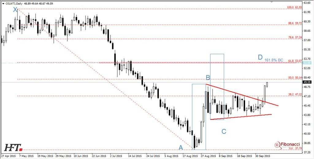 Oil WTI wybicie z trójkąta