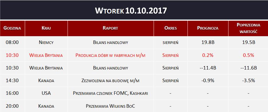 dane-wtorek