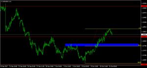eurusd-h1-x-trade-brokers