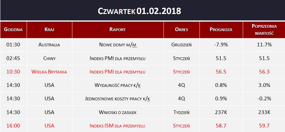 Dane makro 01.02.2018