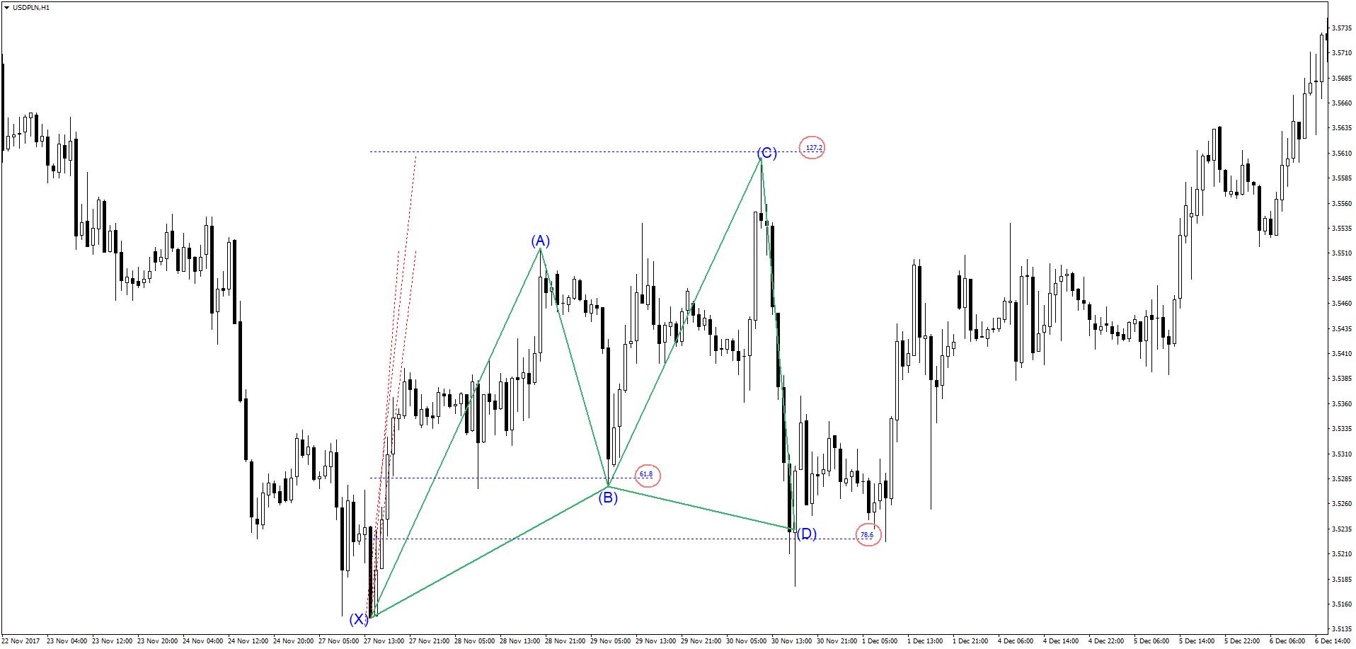 Harmonic Trading: Cypher na rynku forex