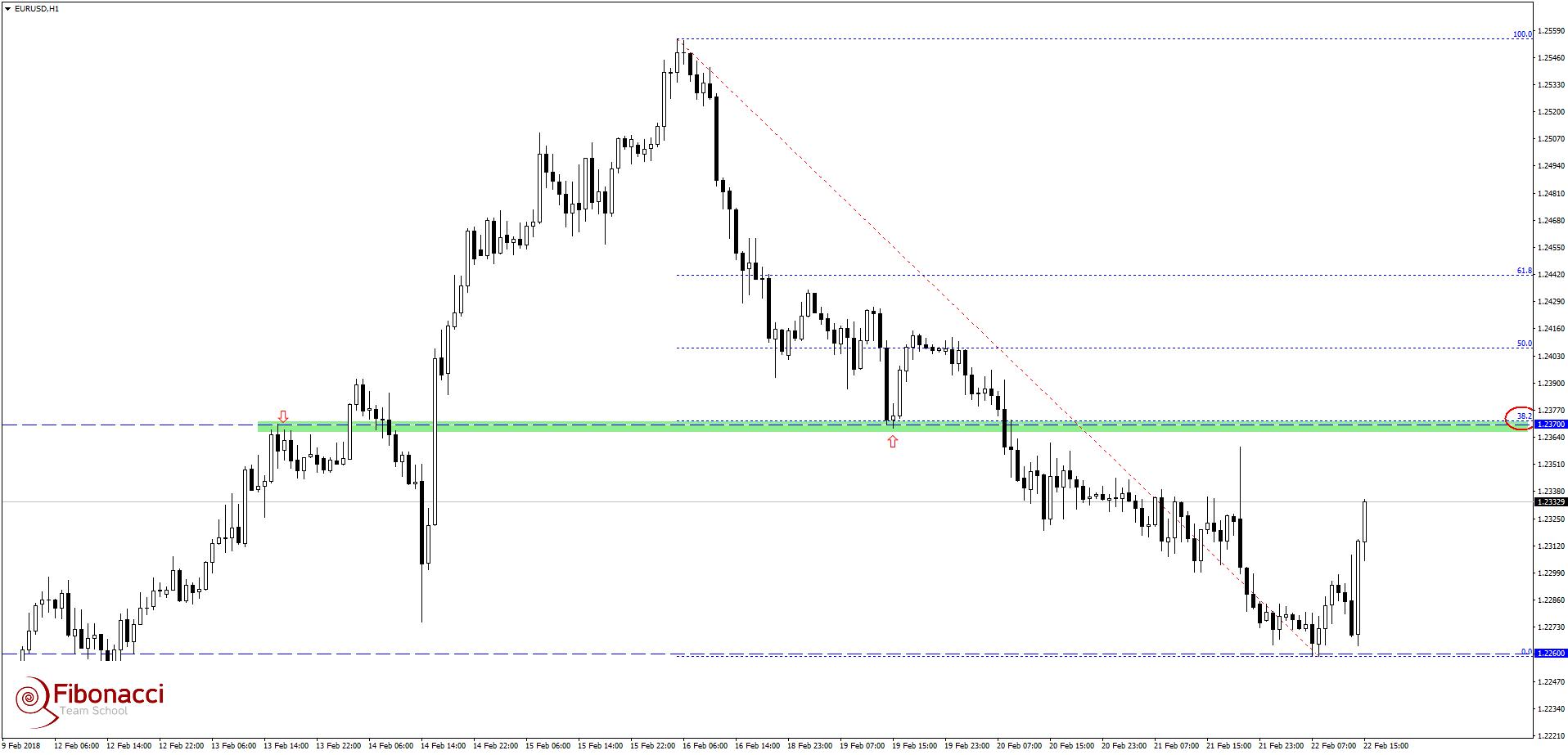 Jaki sentyment panuje na głównej parze walutowej?