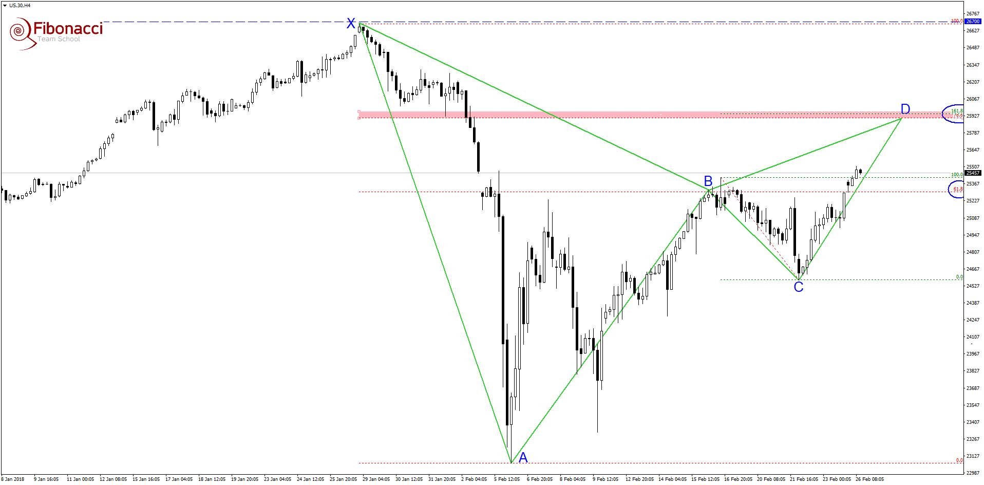 Gotowe schematy na Dow Jones