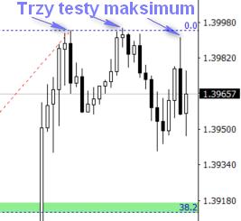 Możliwy ponowny retest na parze walutowej GBP/USD
