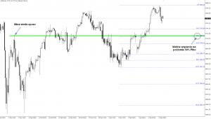 Możliwy ZZB na amerykańskim S&P 500