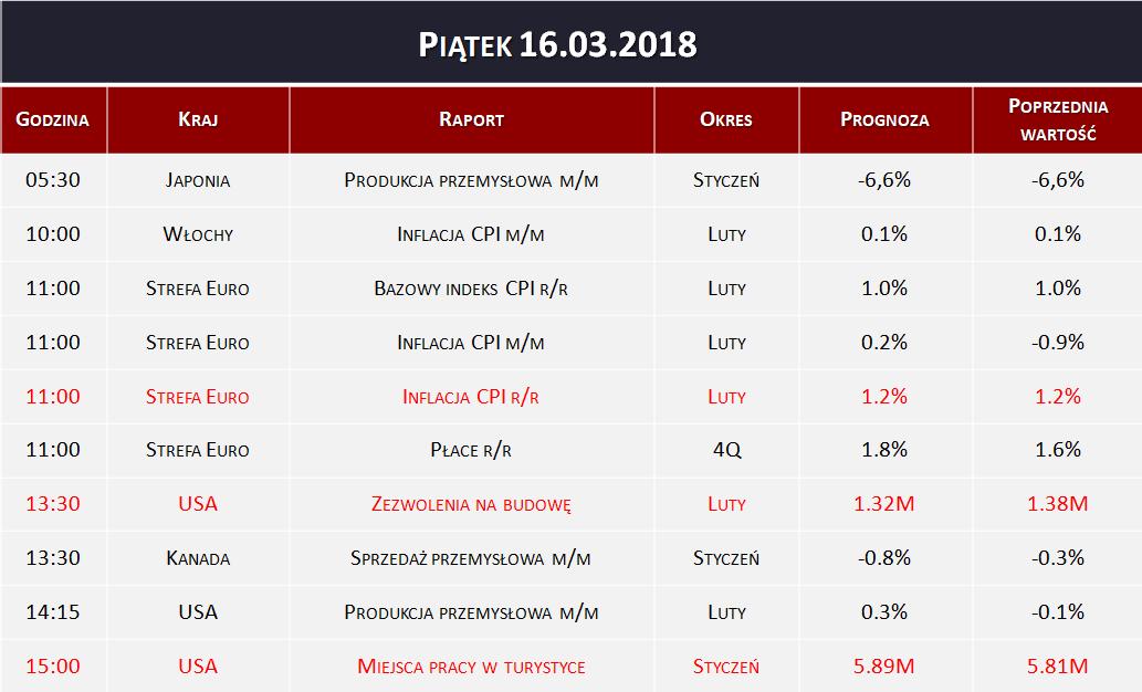 Dane makro 16.03.2018