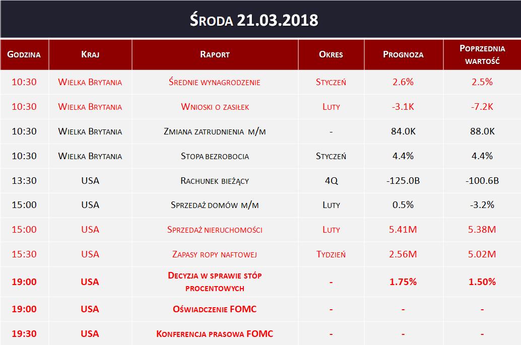 Dane makro 21.03.2018