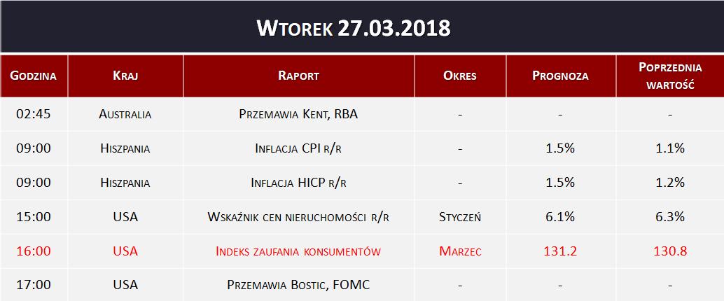 Dane makro 27.03.2018