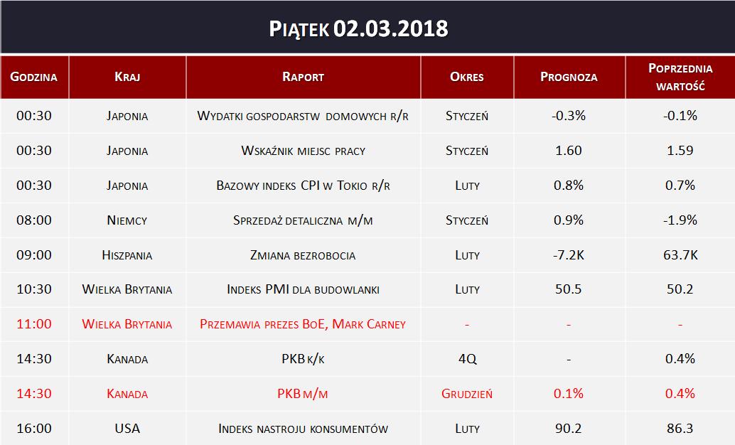 Dane makro 02.03.2018