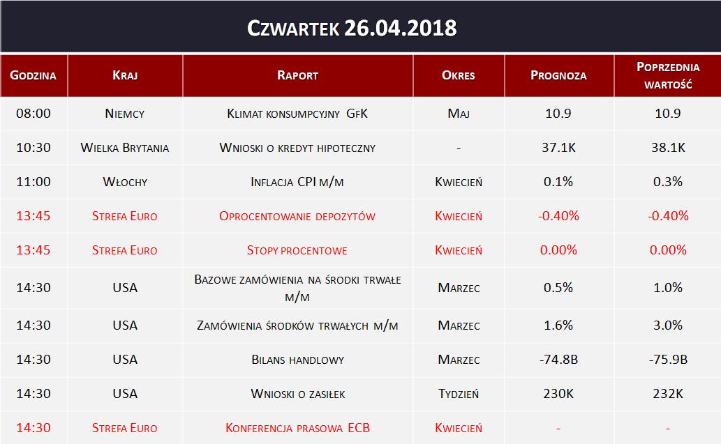 Dane makro 26.04.2018
