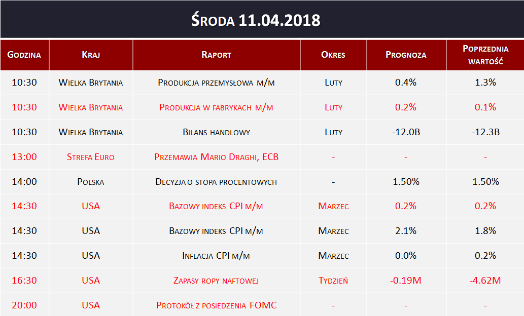 Dane makro 11.04.2018