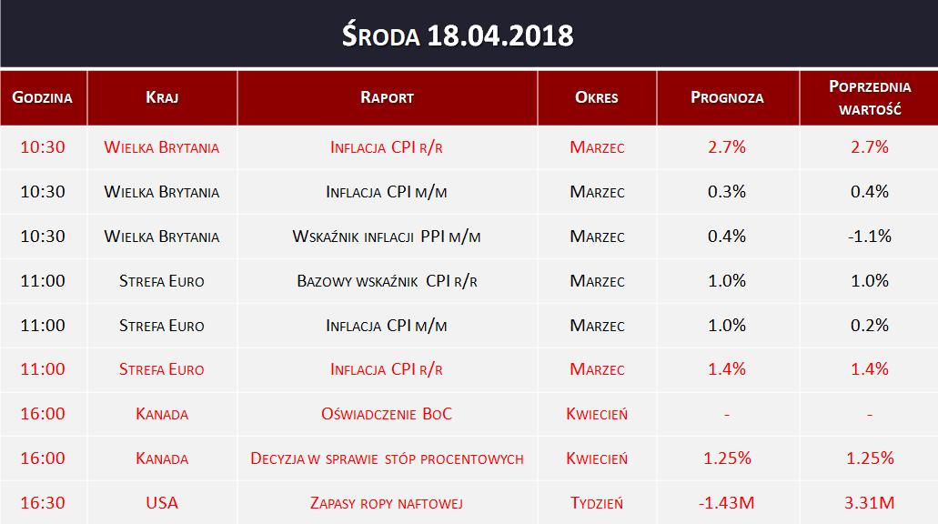 Dane makro 18.04.2018