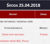 Dane makro 25.04.2018