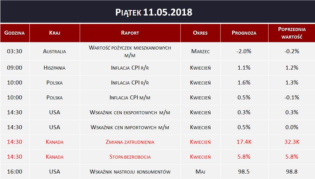 Dane makro 11.05.2018