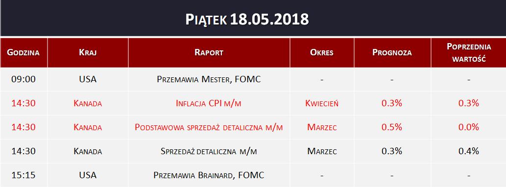 Dane makro 18.05.2018