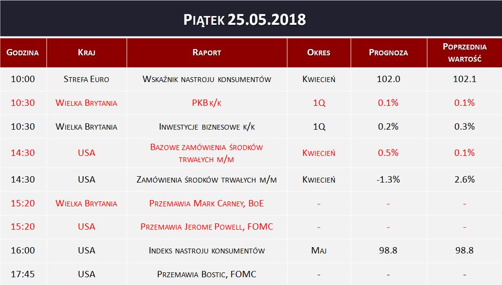 Dane makro 25.05.2018