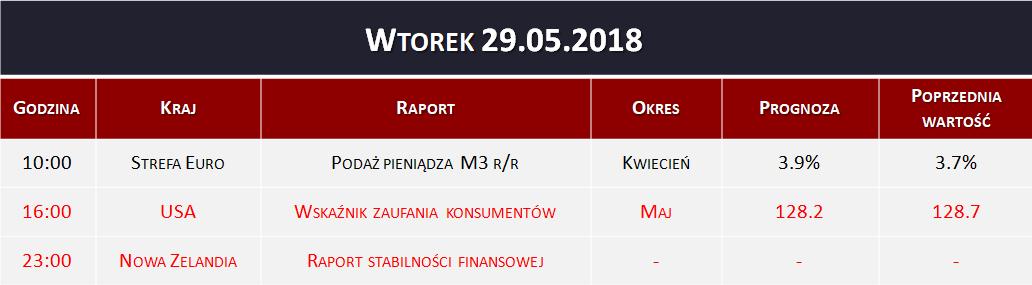 Dane makro 29.05.2018