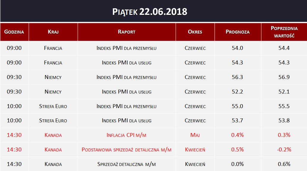 Dane makro 22.06.2018