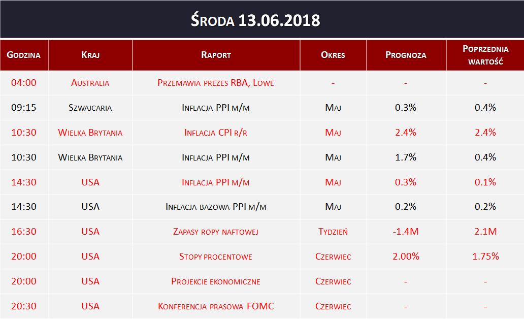 Dane makro 13.06.2018