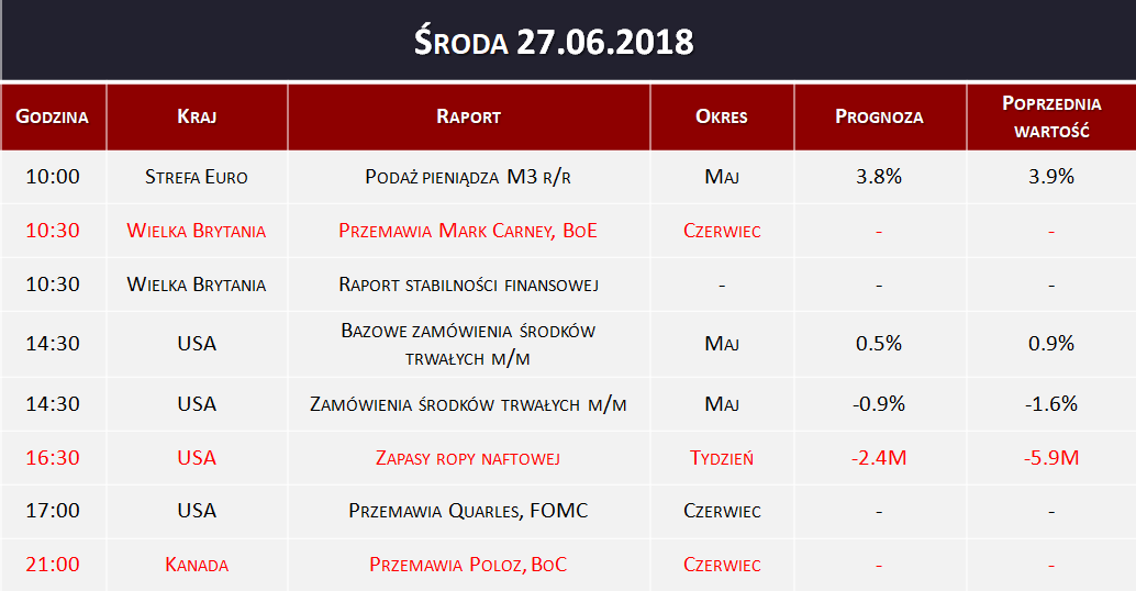 Dane makro 27.06.2018