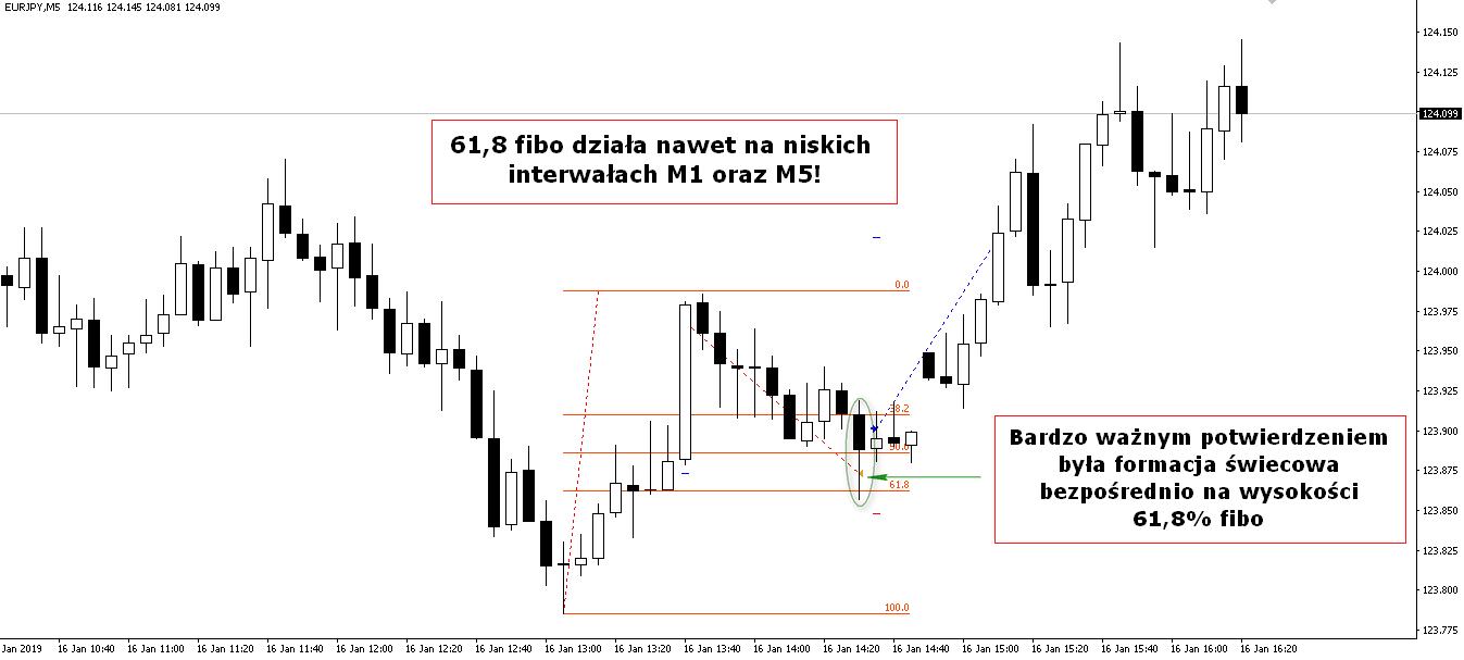 Trading w konsolidacji z wykorzystaniem technik Fibonacciego