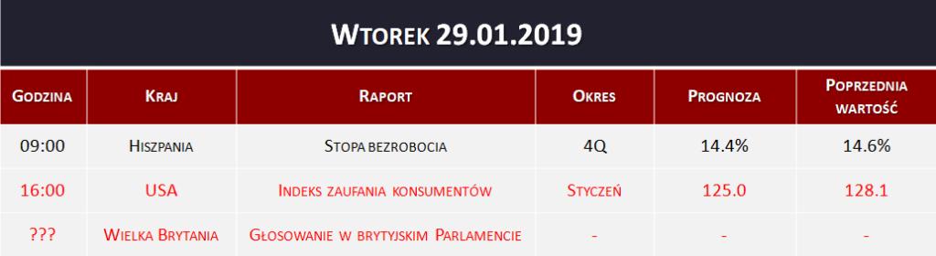 Dane makro 29.01.2019