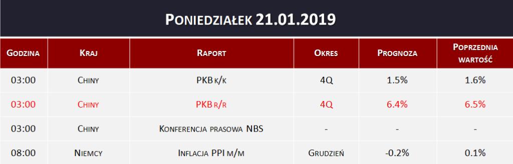 Dane makro 21.01.2019