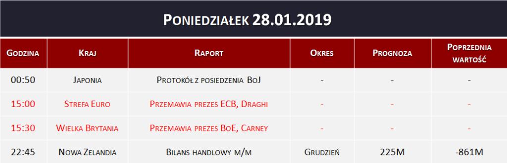 Dane makro 28.01.2019