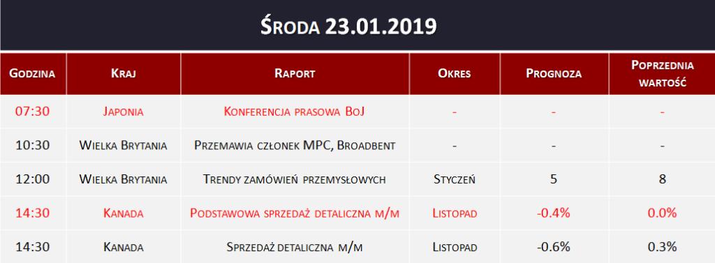Dane makro 23.01.2019
