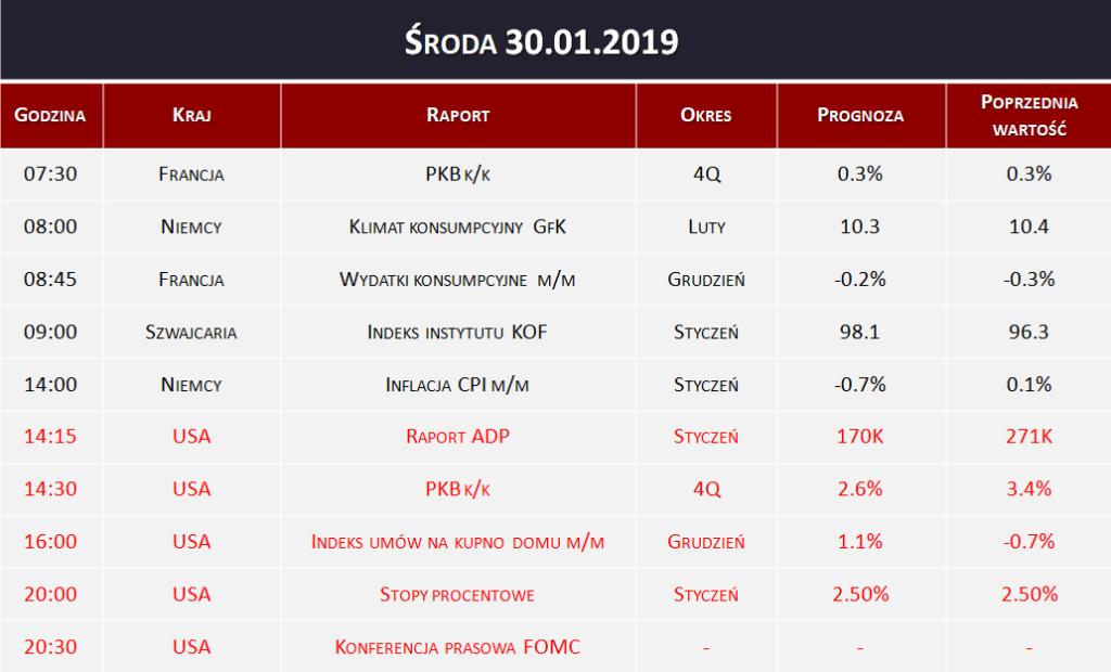 Dane makro 30.01.2019
