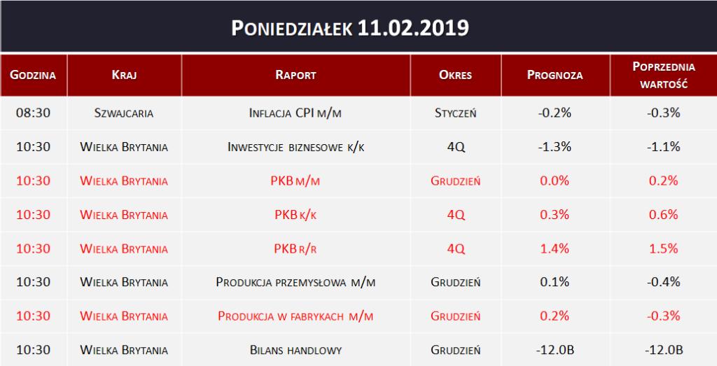 Dane makro 11.02.2019