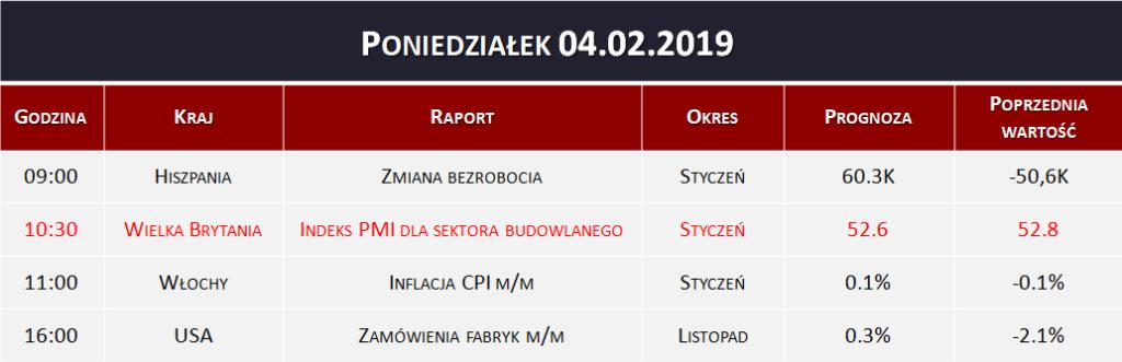 Dane makro 04.02.2019