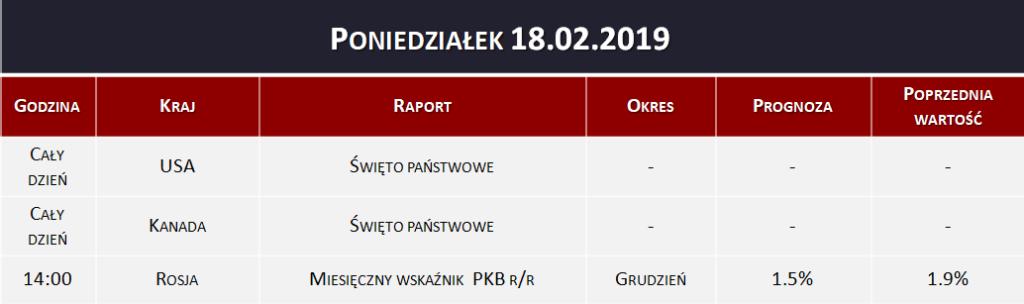 Dane makro 18.02.2019