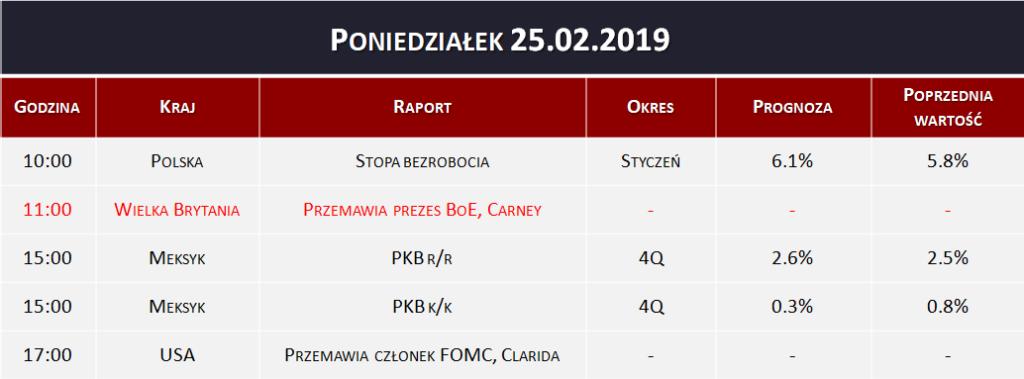 Dane makro 25.02.2019