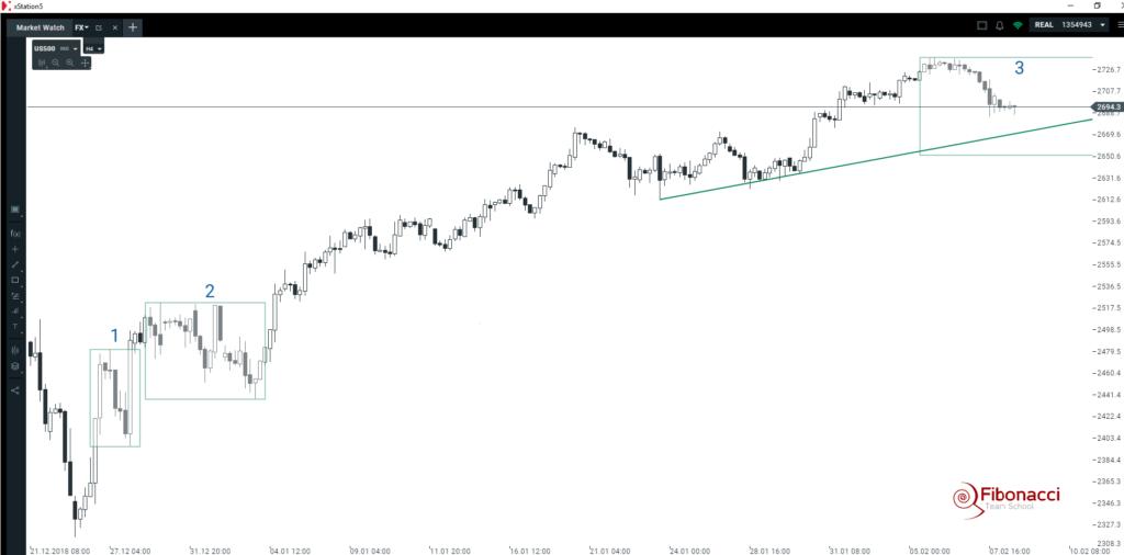 Czy S&P500 zakończy tydzień na minusie?