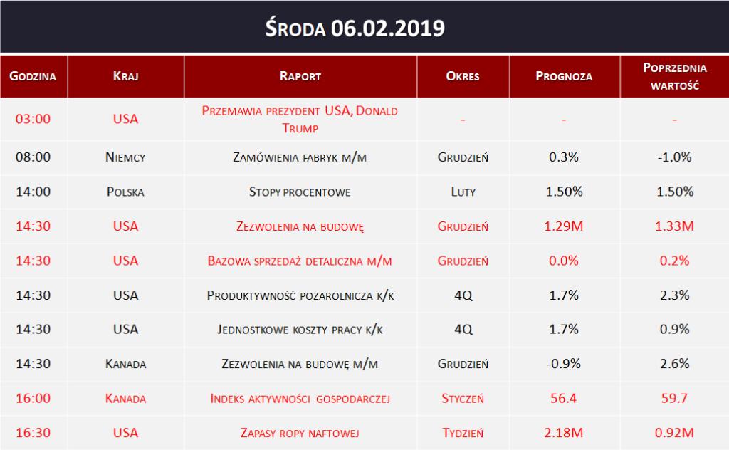 Dane makro 06.02.2019