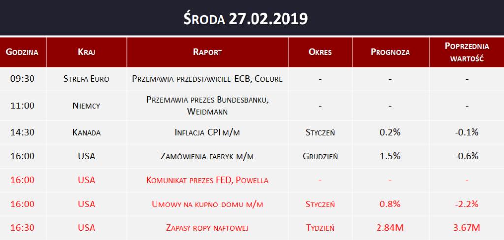 Dane makro 27.02.2019