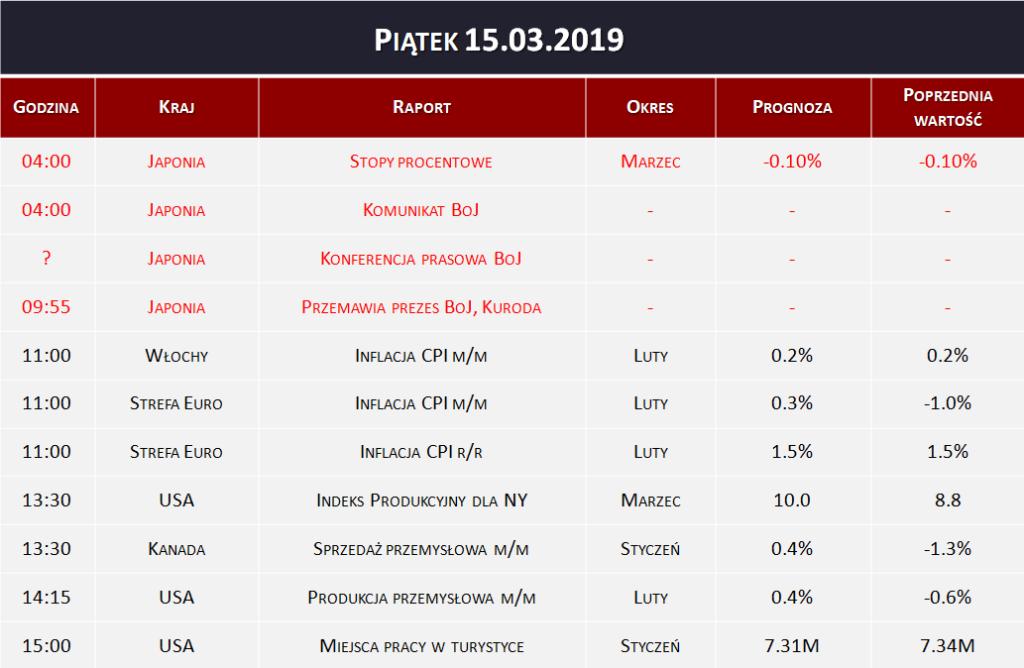 Dane makro 15.03.2019