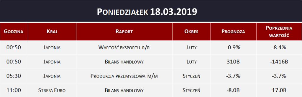 Dane makro 18.03.2019