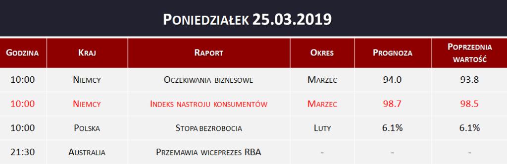 Dane makro 25.03.2019