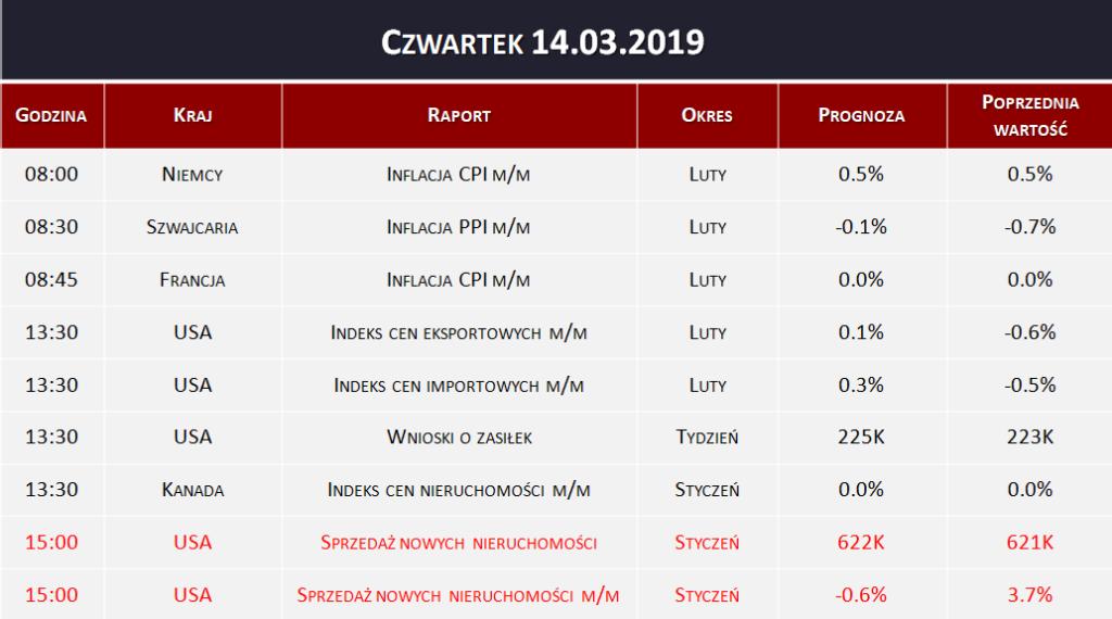 Dane makro 14.03.2019