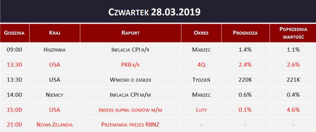 Dane makro 28.03.2019