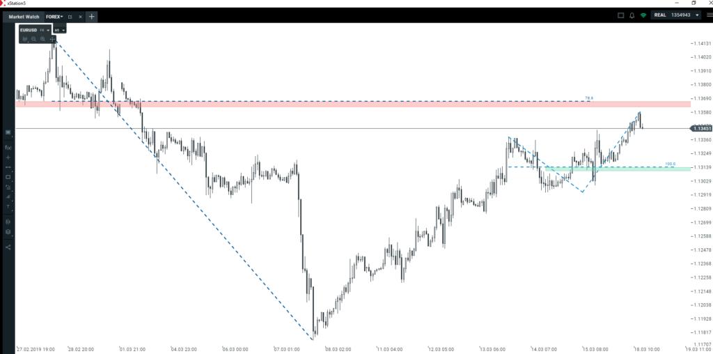 Popularny schemat na głównej parze walutowej
